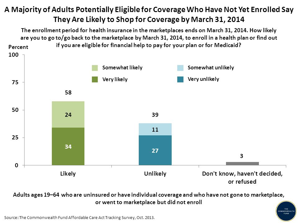 A Majority of Adults Potentially Eligible for Coverage Who Have Not Yet Enrolled Say They Are Likely to Shop for Coverage by March 31, 2014 Adults ages 19–64 who are uninsured or have individual coverage and who have not gone to marketplace, or went to marketplace but did not enroll The enrollment period for health insurance in the marketplaces ends on March 31, 2014.