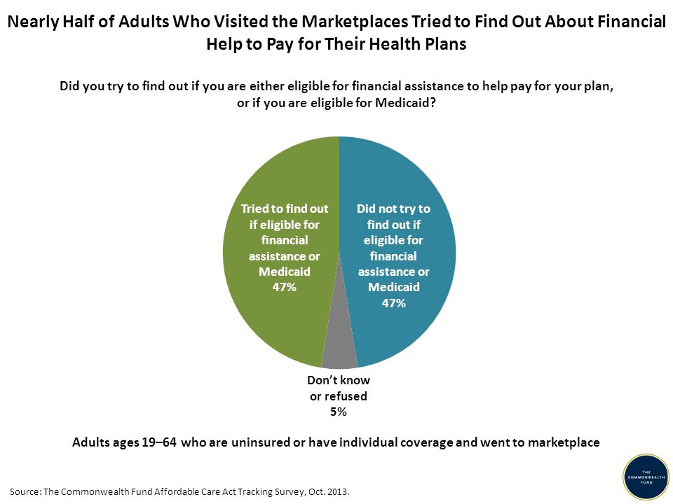 Nearly Half of Adults Who Visited the Marketplaces Tried to Find Out About Financial Help to Pay for Their Health Plans Adults ages 19–64 who are uninsured or have individual coverage and went to marketplace Did not try to find out if eligible for financial assistance or Medicaid 47% Don't know or refused 5% Tried to find out if eligible for financial assistance or Medicaid 47% Did you try to find out if you are either eligible for financial assistance to help pay for your plan, or if you are eligible for Medicaid.