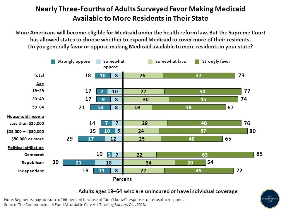 Nearly Three-Fourths of Adults Surveyed Favor Making Medicaid Available to More Residents in Their State Adults ages 19–64 who are uninsured or have i