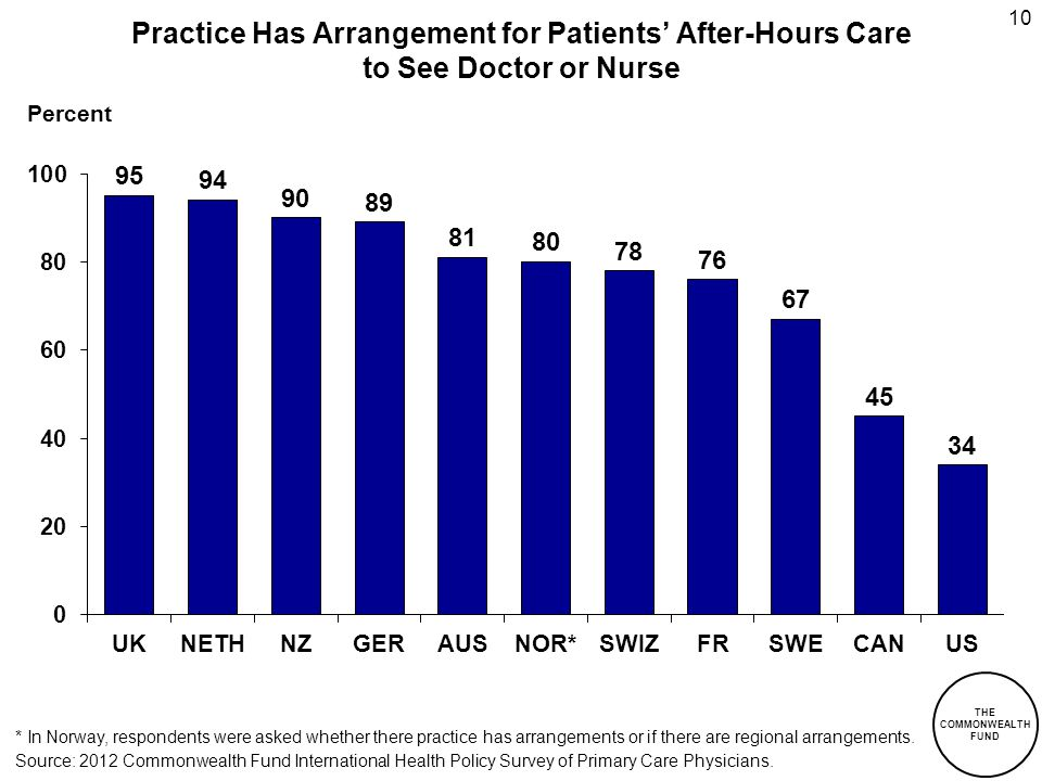 THE COMMONWEALTH FUND 10 Percent Practice Has Arrangement for Patients' After-Hours Care to See Doctor or Nurse * In Norway, respondents were asked whether there practice has arrangements or if there are regional arrangements.