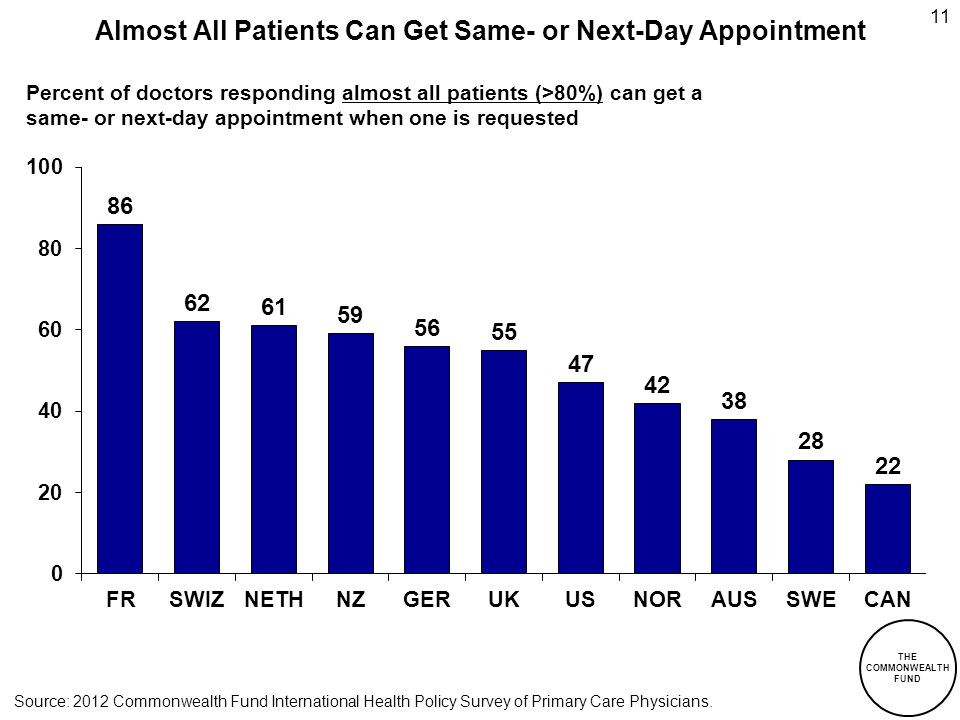 THE COMMONWEALTH FUND 11 Percent of doctors responding almost all patients (>80%) can get a same- or next-day appointment when one is requested Almost All Patients Can Get Same- or Next-Day Appointment Source: 2012 Commonwealth Fund International Health Policy Survey of Primary Care Physicians.