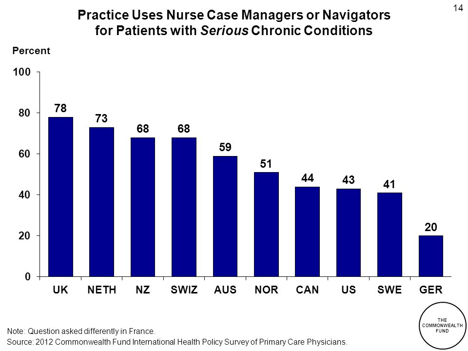 THE COMMONWEALTH FUND 14 Percent Practice Uses Nurse Case Managers or Navigators for Patients with Serious Chronic Conditions Note: Question asked differently in France.