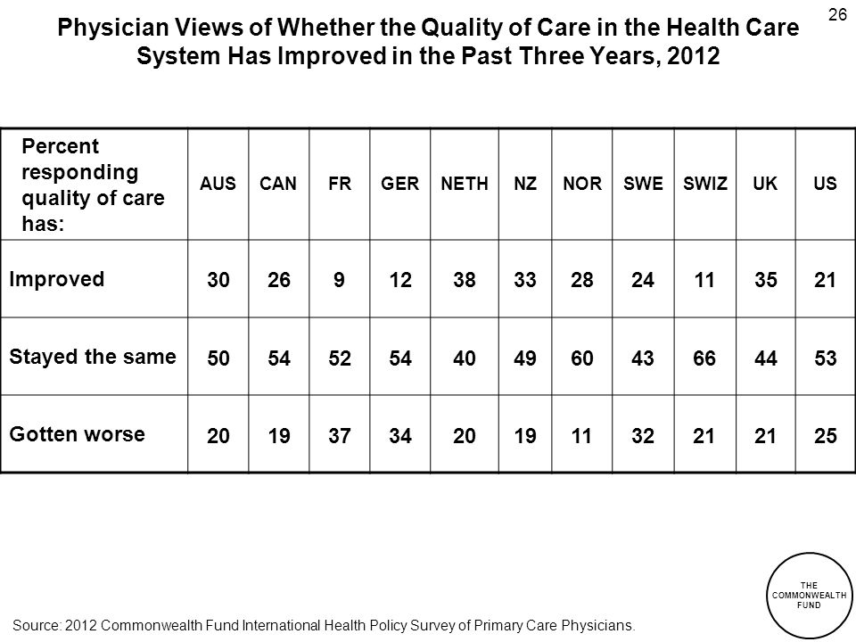 THE COMMONWEALTH FUND 26 Physician Views of Whether the Quality of Care in the Health Care System Has Improved in the Past Three Years, 2012 Percent responding quality of care has: AUSCANFRGERNETHNZNORSWESWIZUKUS Improved 302691238332824113521 Stayed the same 5054525440496043664453 Gotten worse 201937342019113221 25 Source: 2012 Commonwealth Fund International Health Policy Survey of Primary Care Physicians.