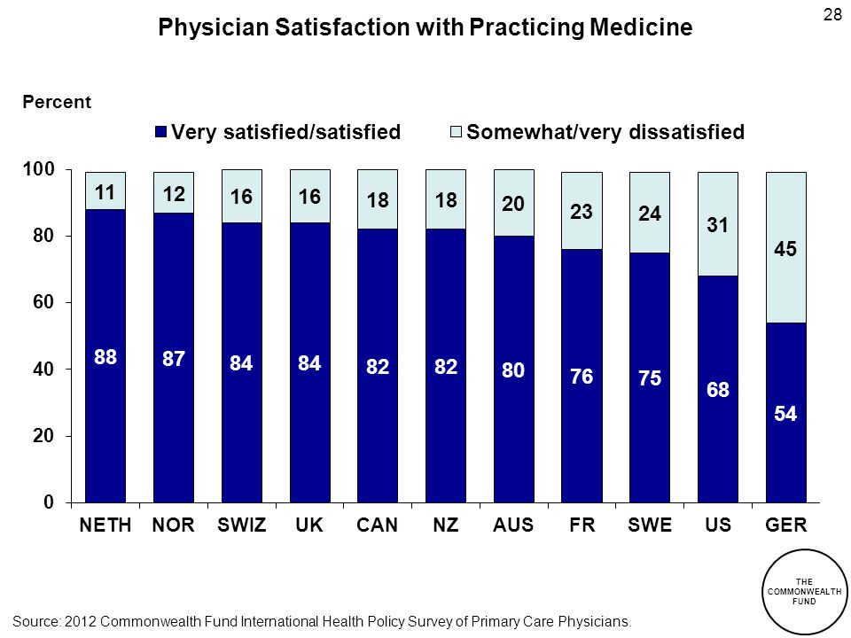 THE COMMONWEALTH FUND 28 Percent Physician Satisfaction with Practicing Medicine Source: 2012 Commonwealth Fund International Health Policy Survey of Primary Care Physicians.