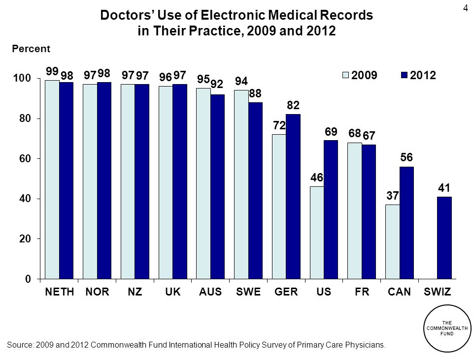 THE COMMONWEALTH FUND 25 Percent Physician Views of the Health System, 2009 and 2012: System Works Well, Only Minor Changes Needed Source: 2012 Commonwealth Fund International Health Policy Survey of Primary Care Physicians.