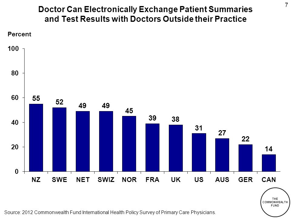 THE COMMONWEALTH FUND 7 Percent Doctor Can Electronically Exchange Patient Summaries and Test Results with Doctors Outside their Practice Source: 2012 Commonwealth Fund International Health Policy Survey of Primary Care Physicians.