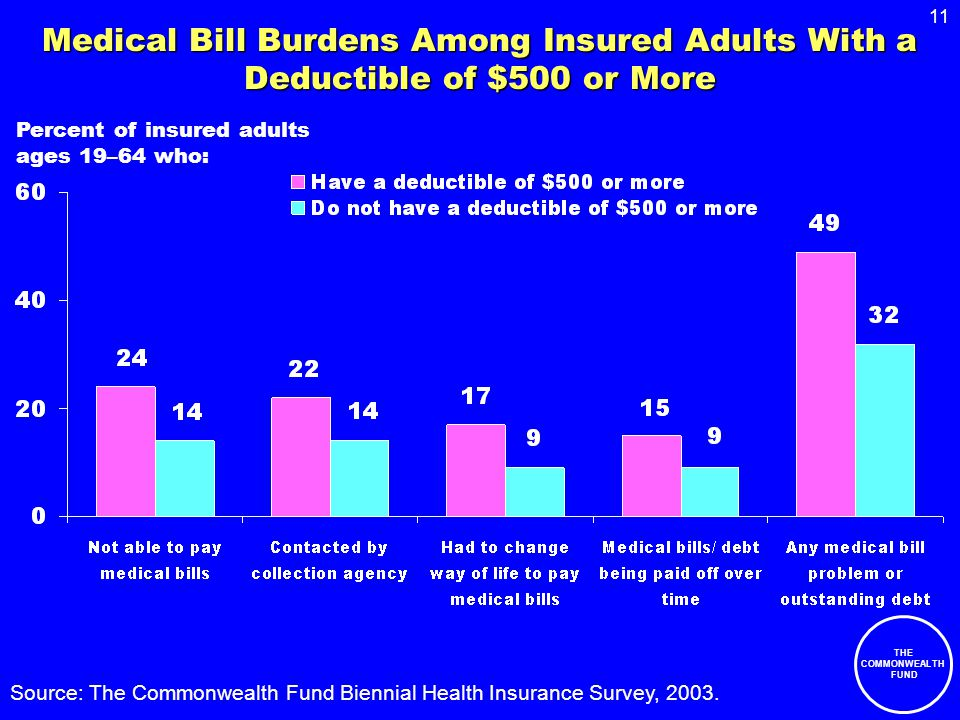 11 THE COMMONWEALTH FUND Medical Bill Burdens Among Insured Adults With a Deductible of $500 or More Percent of insured adults ages 19–64 who: Source: