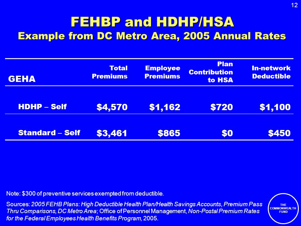 12 THE COMMONWEALTH FUND FEHBP and HDHP/HSA Example from DC Metro Area, 2005 Annual Rates GEHA Total Premiums Employee Premiums Plan Contribution to HSA In-network Deductible HDHP – Self $4,570$1,162$720$1,100 Standard – Self $3,461$865$0$450 Note: $300 of preventive services exempted from deductible.