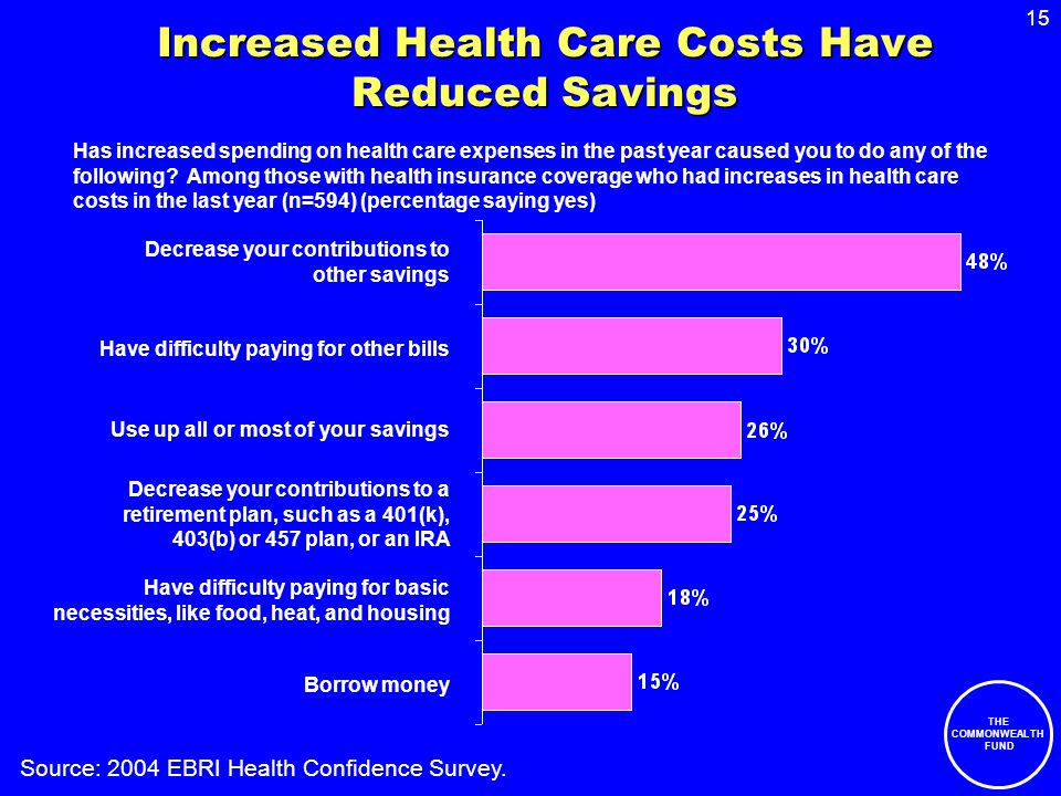 15 THE COMMONWEALTH FUND Increased Health Care Costs Have Reduced Savings Has increased spending on health care expenses in the past year caused you t