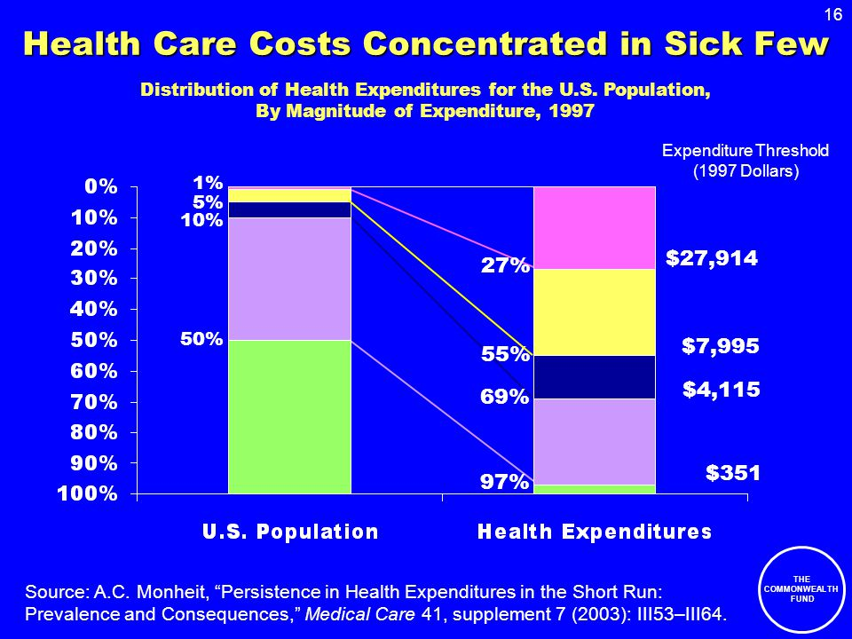 """16 THE COMMONWEALTH FUND Health Care Costs Concentrated in Sick Few 1% 5% 10% 55% 69% 27% Source: A.C. Monheit, """"Persistence in Health Expenditures in"""