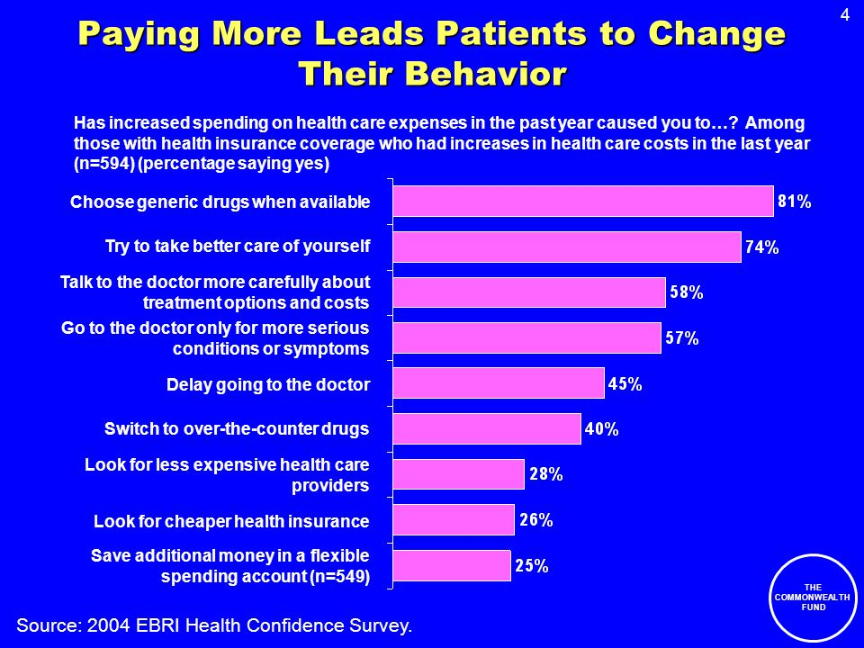 4 THE COMMONWEALTH FUND Paying More Leads Patients to Change Their Behavior Has increased spending on health care expenses in the past year caused you