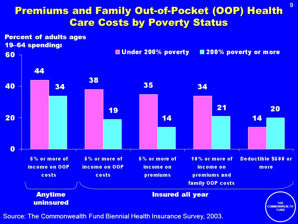 9 THE COMMONWEALTH FUND Premiums and Family Out-of-Pocket (OOP) Health Care Costs by Poverty Status Source: The Commonwealth Fund Biennial Health Insu
