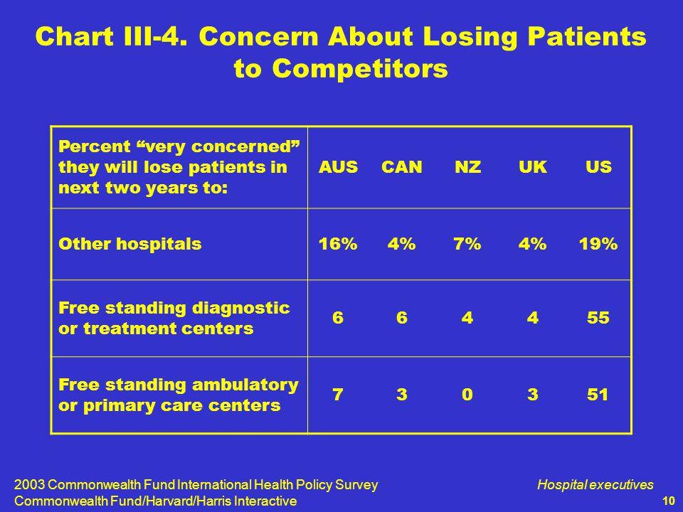 2003 Commonwealth Fund International Health Policy Survey Commonwealth Fund/Harvard/Harris Interactive Hospital executives 10 Chart III-4.