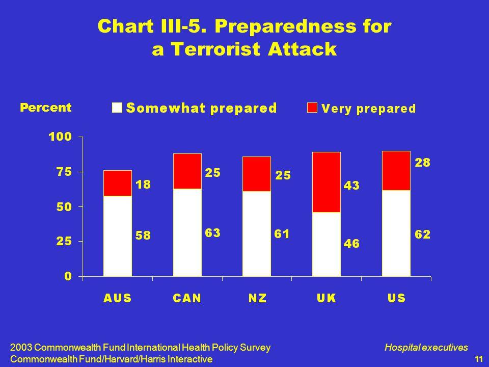 2003 Commonwealth Fund International Health Policy Survey Commonwealth Fund/Harvard/Harris Interactive Hospital executives 11 Chart III-5.