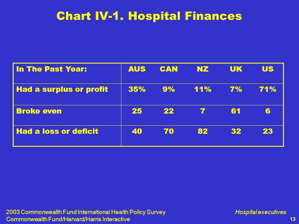 2003 Commonwealth Fund International Health Policy Survey Commonwealth Fund/Harvard/Harris Interactive Hospital executives 13 Chart IV-1.