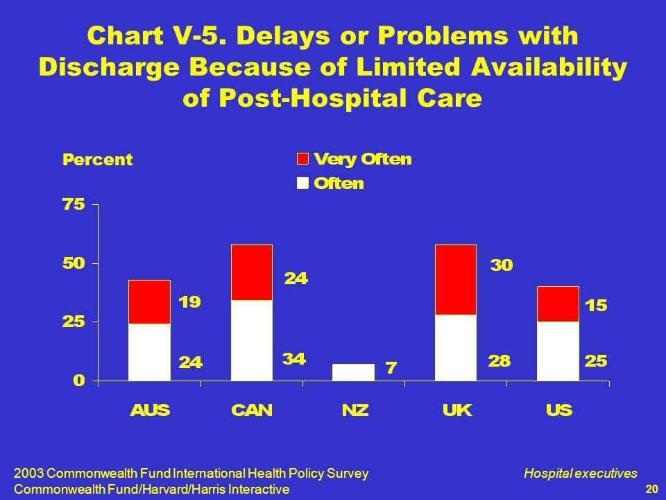 2003 Commonwealth Fund International Health Policy Survey Commonwealth Fund/Harvard/Harris Interactive Hospital executives 20 Chart V-5.