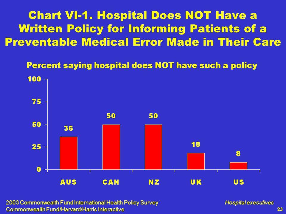 2003 Commonwealth Fund International Health Policy Survey Commonwealth Fund/Harvard/Harris Interactive Hospital executives 23 Chart VI-1.