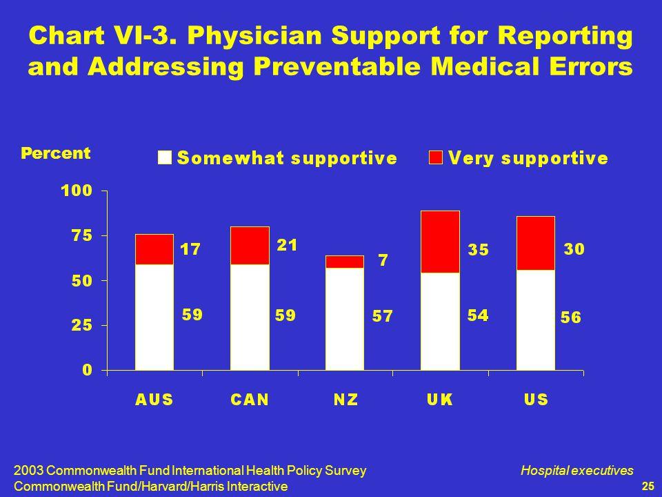 2003 Commonwealth Fund International Health Policy Survey Commonwealth Fund/Harvard/Harris Interactive Hospital executives 25 Chart VI-3.
