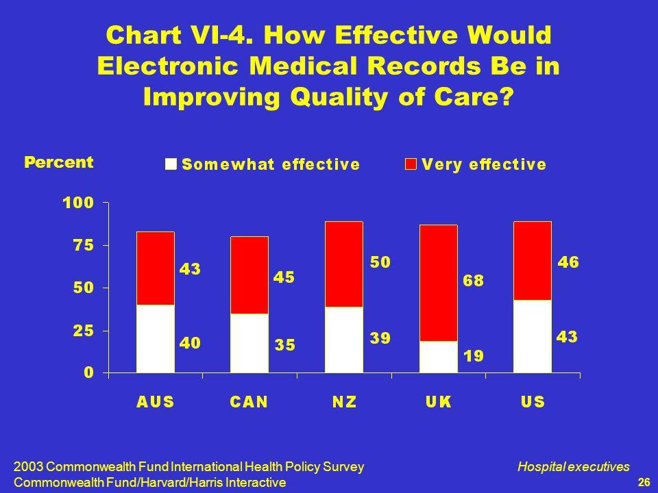 2003 Commonwealth Fund International Health Policy Survey Commonwealth Fund/Harvard/Harris Interactive Hospital executives 26 Chart VI-4.