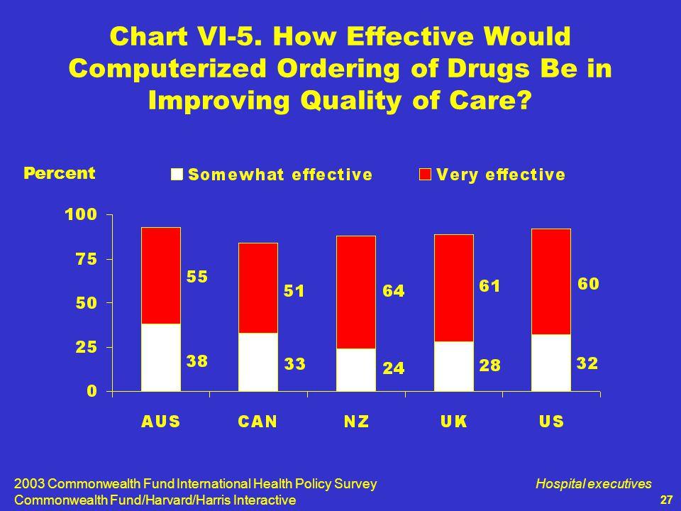 2003 Commonwealth Fund International Health Policy Survey Commonwealth Fund/Harvard/Harris Interactive Hospital executives 27 Chart VI-5.