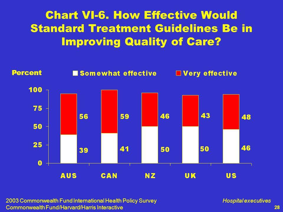 2003 Commonwealth Fund International Health Policy Survey Commonwealth Fund/Harvard/Harris Interactive Hospital executives 28 Chart VI-6.