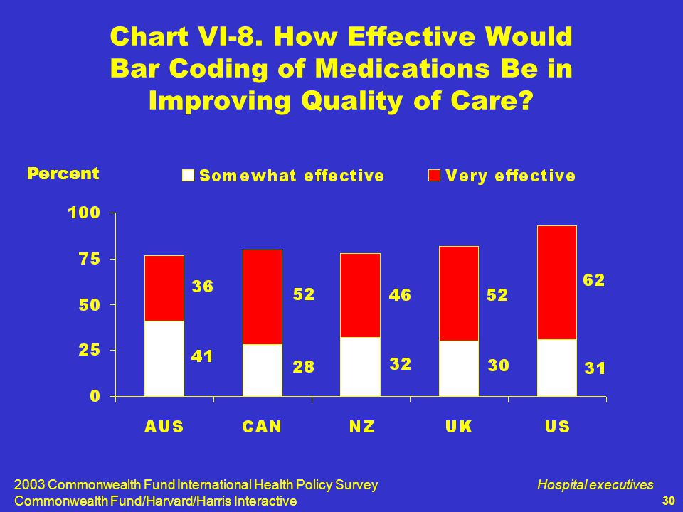 2003 Commonwealth Fund International Health Policy Survey Commonwealth Fund/Harvard/Harris Interactive Hospital executives 30 Chart VI-8.