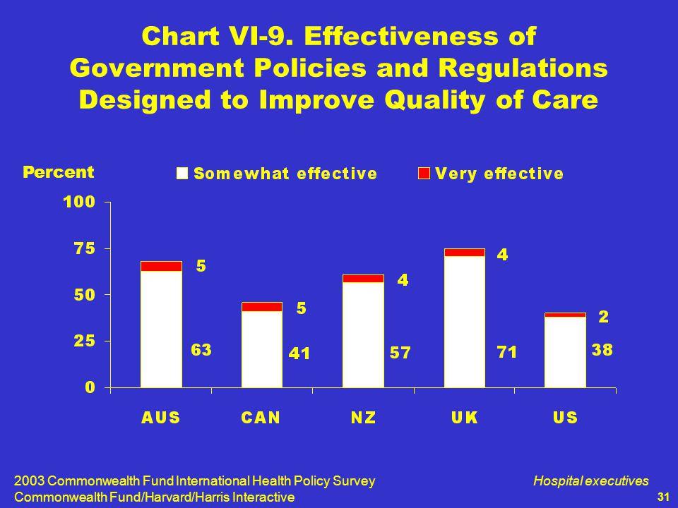 2003 Commonwealth Fund International Health Policy Survey Commonwealth Fund/Harvard/Harris Interactive Hospital executives 31 Chart VI-9.
