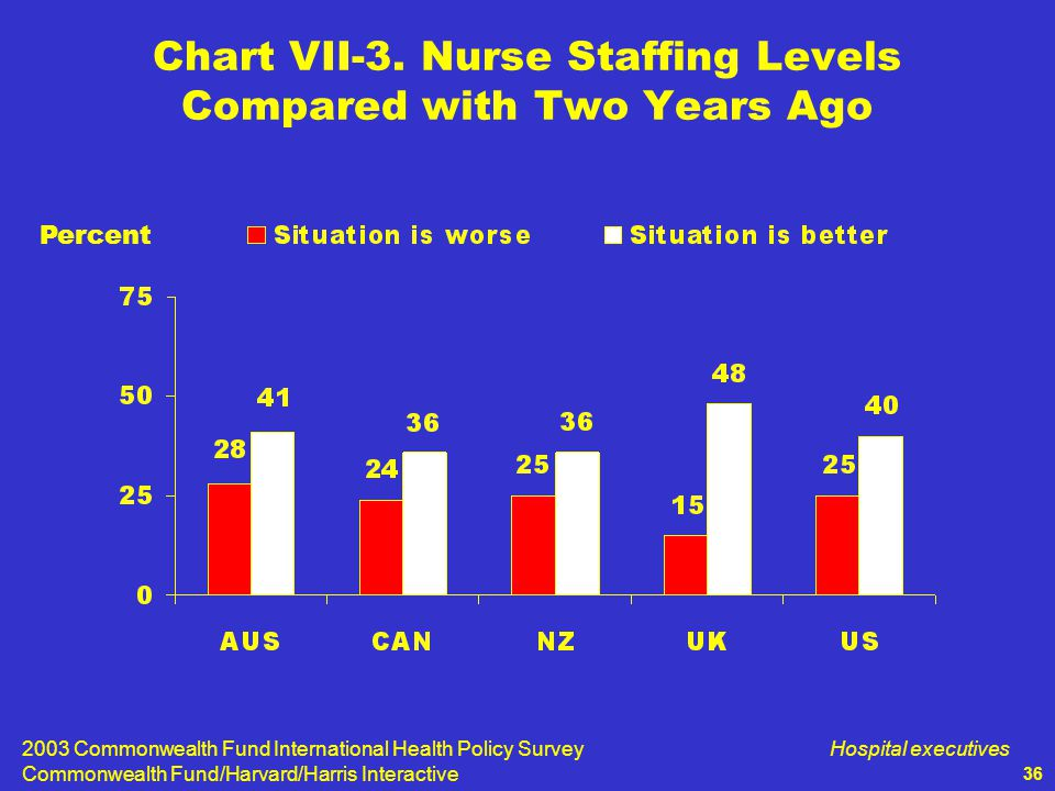 2003 Commonwealth Fund International Health Policy Survey Commonwealth Fund/Harvard/Harris Interactive Hospital executives 36 Chart VII-3.