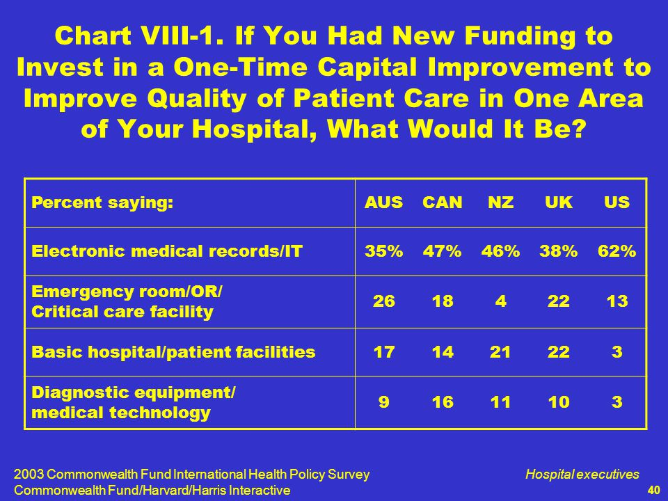 2003 Commonwealth Fund International Health Policy Survey Commonwealth Fund/Harvard/Harris Interactive Hospital executives 40 Chart VIII-1.