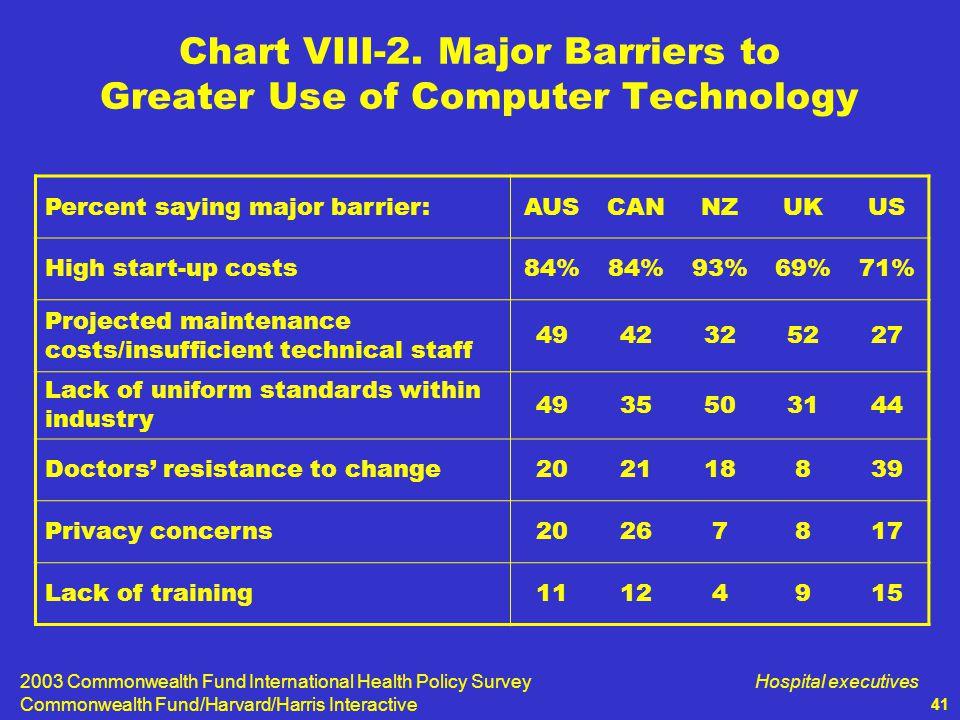 2003 Commonwealth Fund International Health Policy Survey Commonwealth Fund/Harvard/Harris Interactive Hospital executives 41 Chart VIII-2.