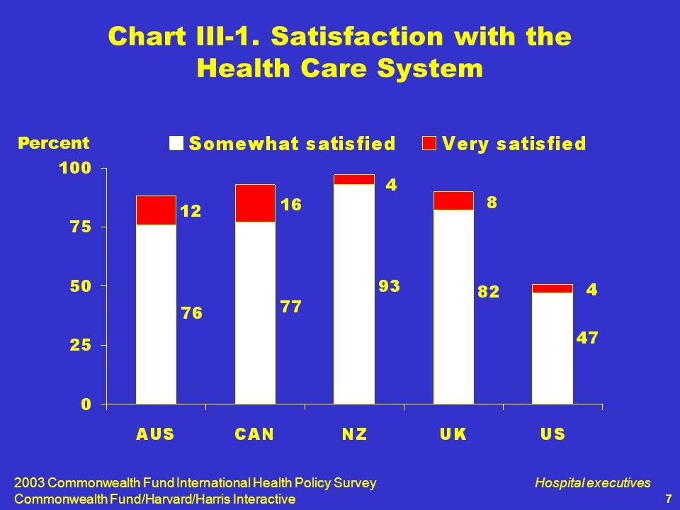 2003 Commonwealth Fund International Health Policy Survey Commonwealth Fund/Harvard/Harris Interactive Hospital executives 7 Chart III-1.