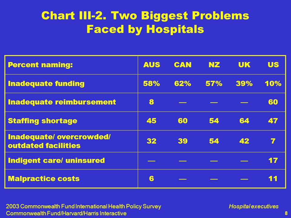 2003 Commonwealth Fund International Health Policy Survey Commonwealth Fund/Harvard/Harris Interactive Hospital executives 8 Chart III-2.