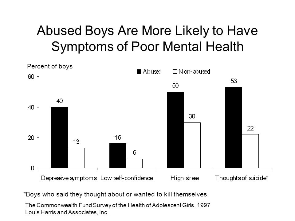 The Commonwealth Fund Survey of the Health of Adolescent Girls, 1997 Louis Harris and Associates, Inc.