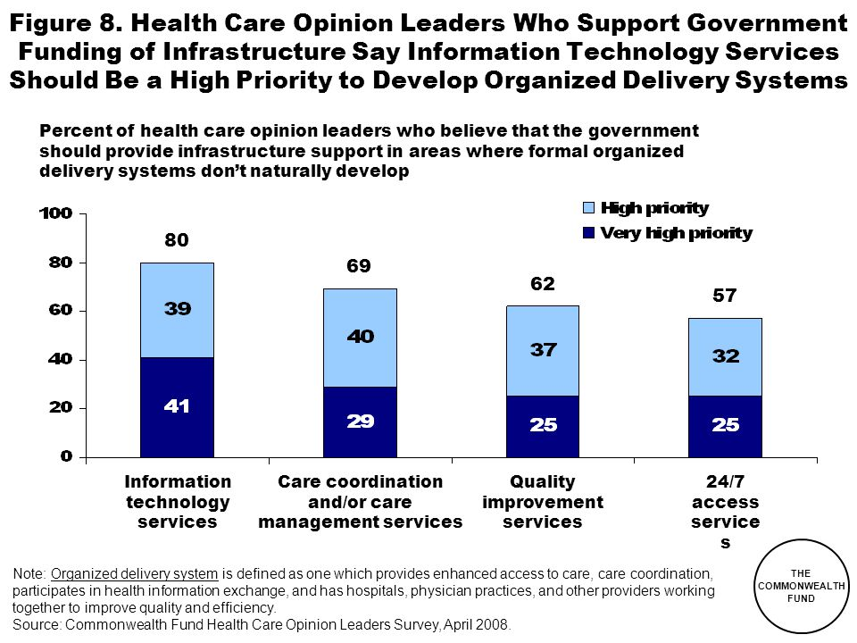 THE COMMONWEALTH FUND Percent of health care opinion leaders who believe that the government should provide infrastructure support in areas where formal organized delivery systems don't naturally develop Figure 8.