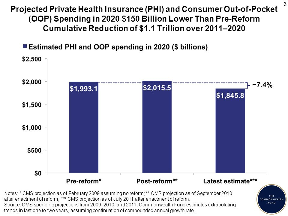 3 Projected Private Health Insurance (PHI) and Consumer Out-of-Pocket (OOP) Spending in 2020 $150 Billion Lower Than Pre-Reform Cumulative Reduction of $1.1 Trillion over 2011–2020 −7.4% Notes: * CMS projection as of February 2009 assuming no reform; ** CMS projection as of September 2010 after enactment of reform; *** CMS projection as of July 2011 after enactment of reform.