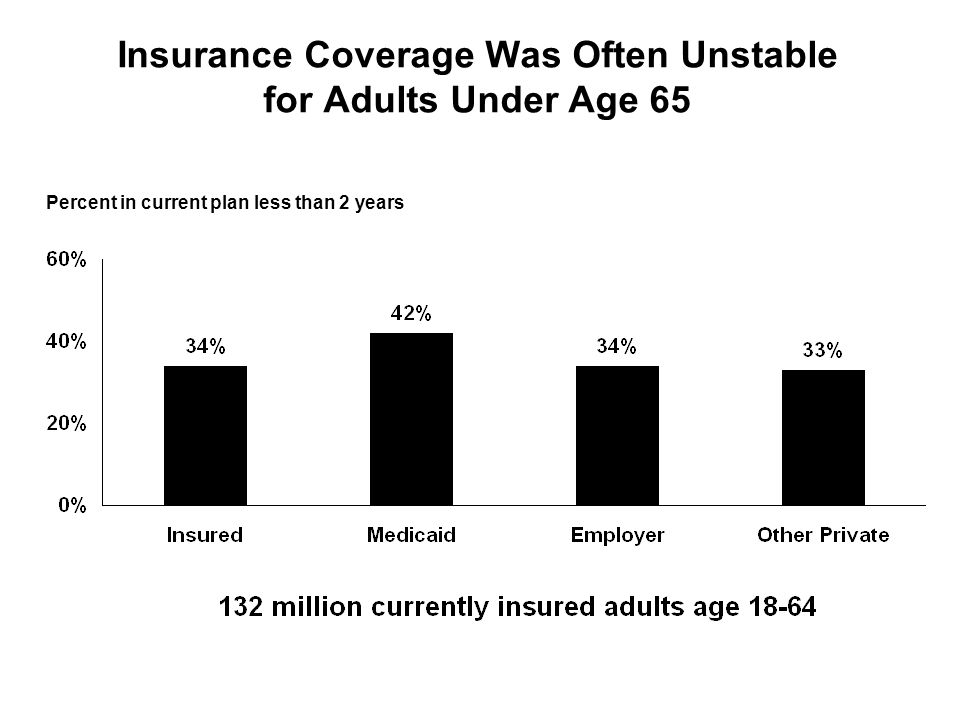 Insurance Coverage Was Often Unstable for Adults Under Age 65 Percent in current plan less than 2 years