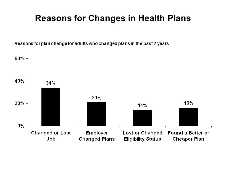 Reasons for Changes in Health Plans Reasons for plan change for adults who changed plans in the past 2 years