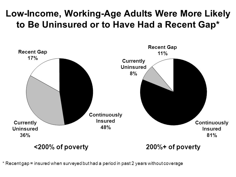 Low-Income, Working-Age Adults Were More Likely to Be Uninsured or to Have Had a Recent Gap* Currently Uninsured 8% Recent Gap 11% Continuously Insured 81% Continuously Insured 48% Recent Gap 17% Currently Uninsured 36% * Recent gap = insured when surveyed but had a period in past 2 years without coverage <200% of poverty200%+ of poverty