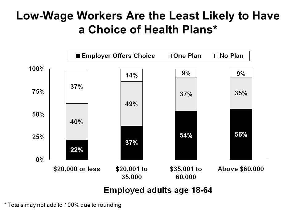 Low-Wage Workers Are the Least Likely to Have a Choice of Health Plans* * Totals may not add to 100% due to rounding