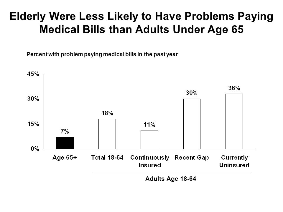 Elderly Were Less Likely to Have Problems Paying Medical Bills than Adults Under Age 65 Percent with problem paying medical bills in the past year Adults Age 18-64