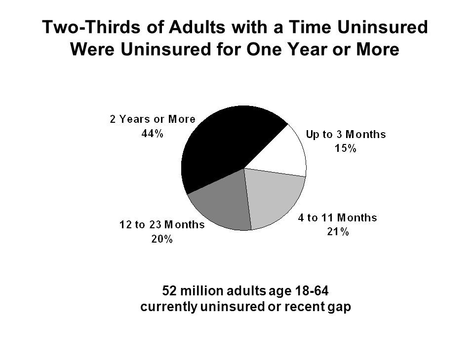 Two-Thirds of Adults with a Time Uninsured Were Uninsured for One Year or More 52 million adults age 18-64 currently uninsured or recent gap