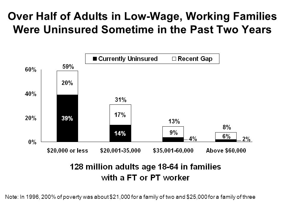 Over Half of Adults in Low-Wage, Working Families Were Uninsured Sometime in the Past Two Years 59% 31% 13% 8% Note: In 1996, 200% of poverty was about $21,000 for a family of two and $25,000 for a family of three