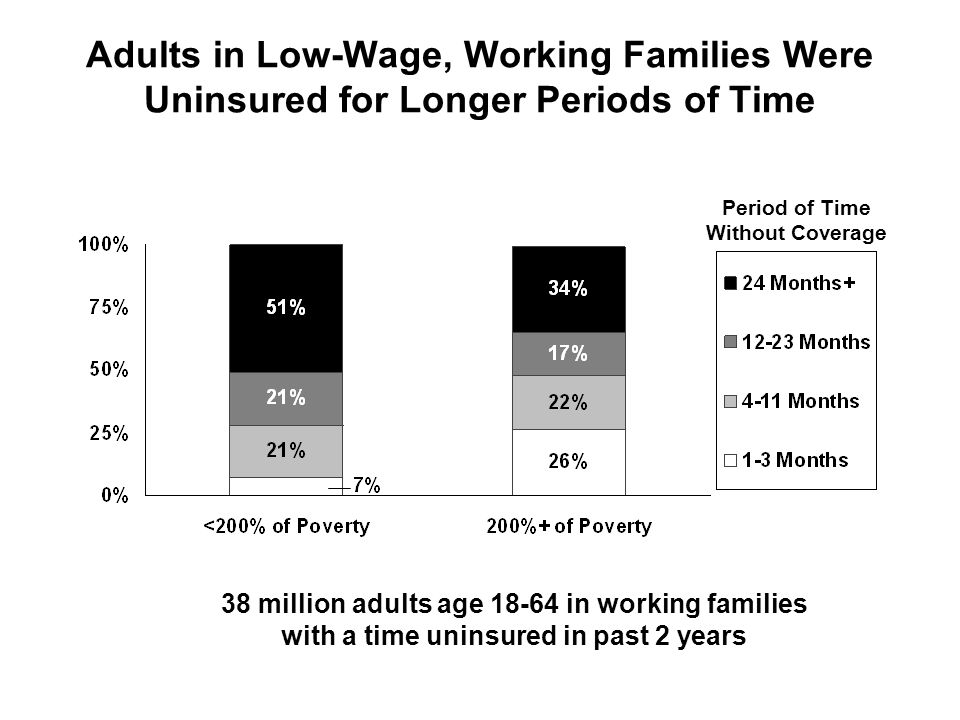 Adults in Low-Wage, Working Families Were Uninsured for Longer Periods of Time 38 million adults age 18-64 in working families with a time uninsured in past 2 years Period of Time Without Coverage
