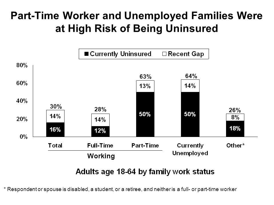 Part-Time Worker and Unemployed Families Were at High Risk of Being Uninsured 30% 28% 63% 64% 26% Working * Respondent or spouse is disabled, a student, or a retiree, and neither is a full- or part-time worker