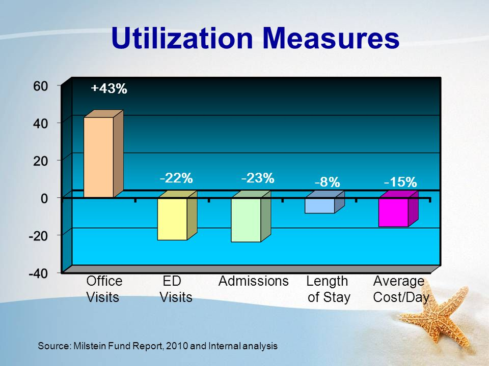 Utilization Measures Office ED Admissions Length Average Visits Visits of Stay Cost/Day +43% -15%-8% -23%-22% Source: Milstein Fund Report, 2010 and Internal analysis