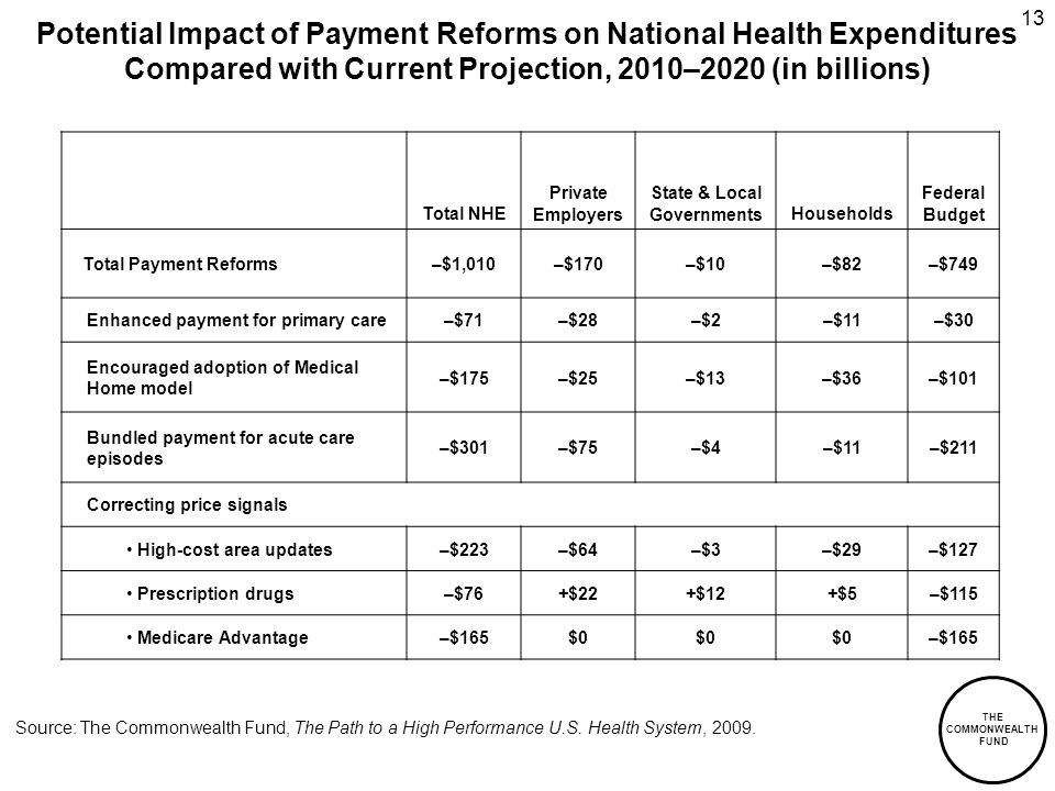 THE COMMONWEALTH FUND 13 Potential Impact of Payment Reforms on National Health Expenditures Compared with Current Projection, 2010–2020 (in billions) Source: The Commonwealth Fund, The Path to a High Performance U.S.