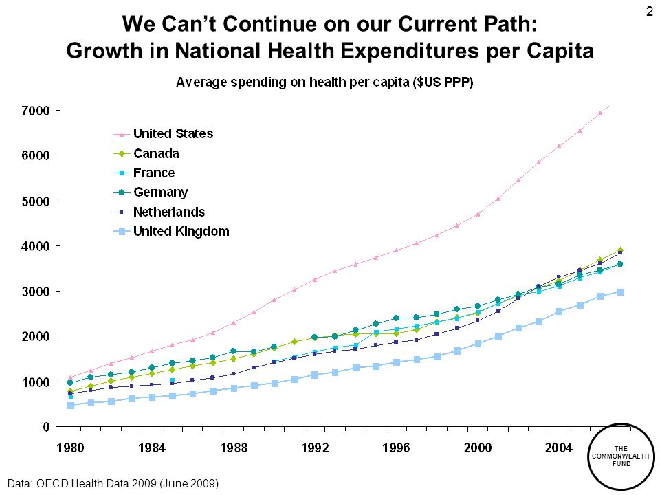 THE COMMONWEALTH FUND 2 We Can't Continue on our Current Path: Growth in National Health Expenditures per Capita Data: OECD Health Data 2009 (June 2009)