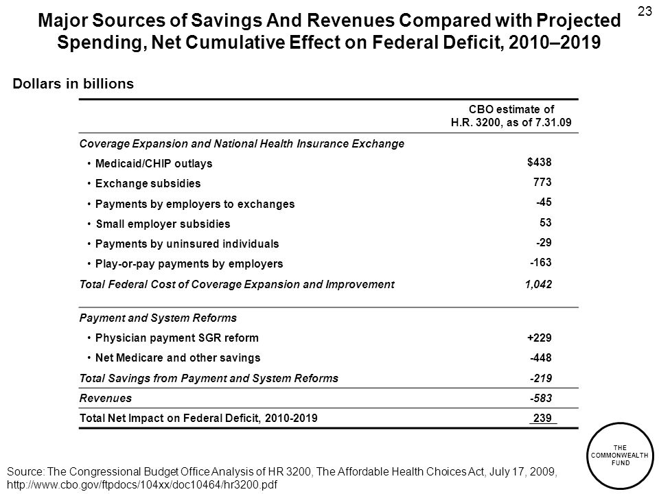 THE COMMONWEALTH FUND 23 Major Sources of Savings And Revenues Compared with Projected Spending, Net Cumulative Effect on Federal Deficit, 2010–2019 Dollars in billions Source: The Congressional Budget Office Analysis of HR 3200, The Affordable Health Choices Act, July 17, 2009, http://www.cbo.gov/ftpdocs/104xx/doc10464/hr3200.pdf CBO estimate of H.R.