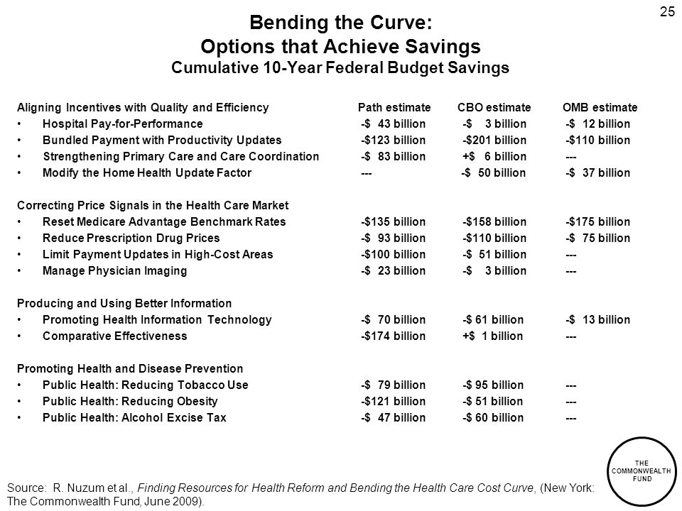 THE COMMONWEALTH FUND 25 Bending the Curve: Options that Achieve Savings Cumulative 10-Year Federal Budget Savings Aligning Incentives with Quality and EfficiencyPath estimate CBO estimateOMB estimate Hospital Pay-for-Performance -$ 43 billion -$ 3 billion -$ 12 billion Bundled Payment with Productivity Updates -$123 billion -$201 billion -$110 billion Strengthening Primary Care and Care Coordination -$ 83 billion +$ 6 billion --- Modify the Home Health Update Factor --- -$ 50 billion -$ 37 billion Correcting Price Signals in the Health Care Market Reset Medicare Advantage Benchmark Rates -$135 billion -$158 billion -$175 billion Reduce Prescription Drug Prices -$ 93 billion -$110 billion -$ 75 billion Limit Payment Updates in High-Cost Areas -$100 billion -$ 51 billion --- Manage Physician Imaging -$ 23 billion -$ 3 billion --- Producing and Using Better Information Promoting Health Information Technology -$ 70 billion -$ 61 billion -$ 13 billion Comparative Effectiveness -$174 billion +$ 1 billion --- Promoting Health and Disease Prevention Public Health: Reducing Tobacco Use -$ 79 billion -$ 95 billion --- Public Health: Reducing Obesity -$121 billion -$ 51 billion --- Public Health: Alcohol Excise Tax -$ 47 billion -$ 60 billion --- Source: R.