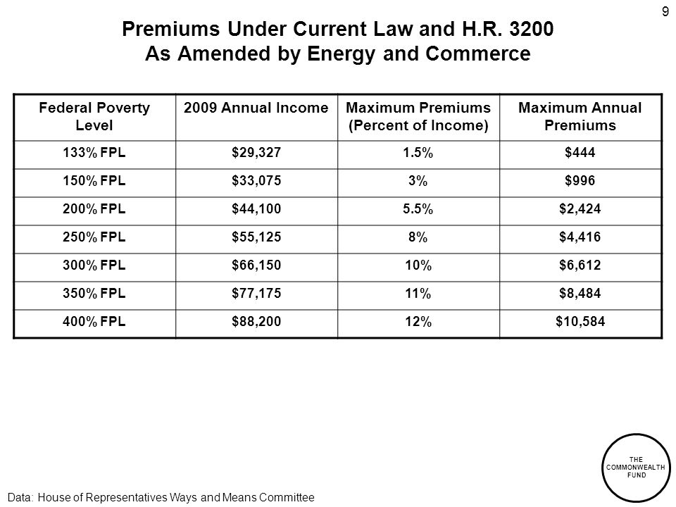 THE COMMONWEALTH FUND 9 Premiums Under Current Law and H.R.